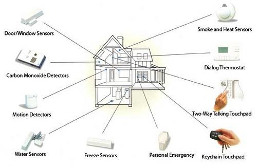 proiectare instalare sisteme securitate
